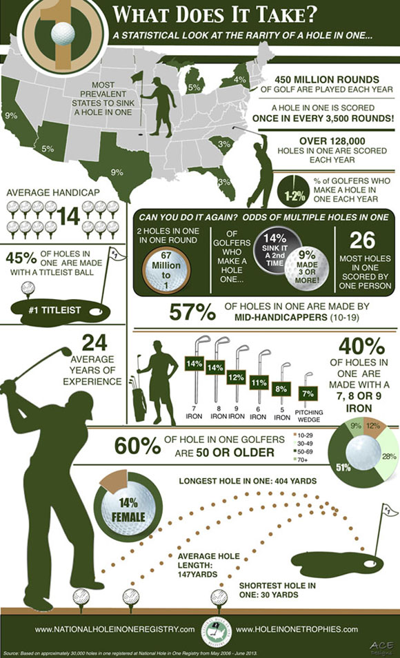 hole in one graphic